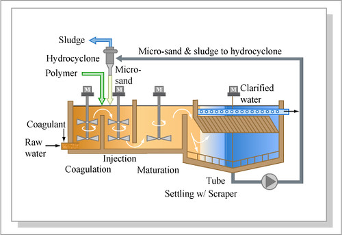 Ballasted Flocculation Diagram Of A Typical Ballasted