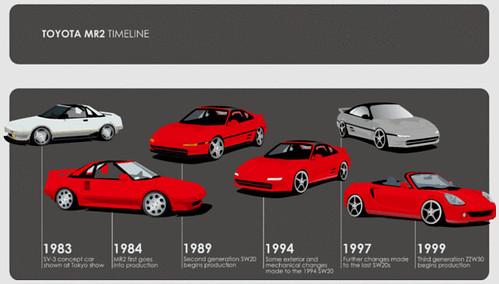 Mr2 Timeline Toyota Mr2 Timeline All Model Produced