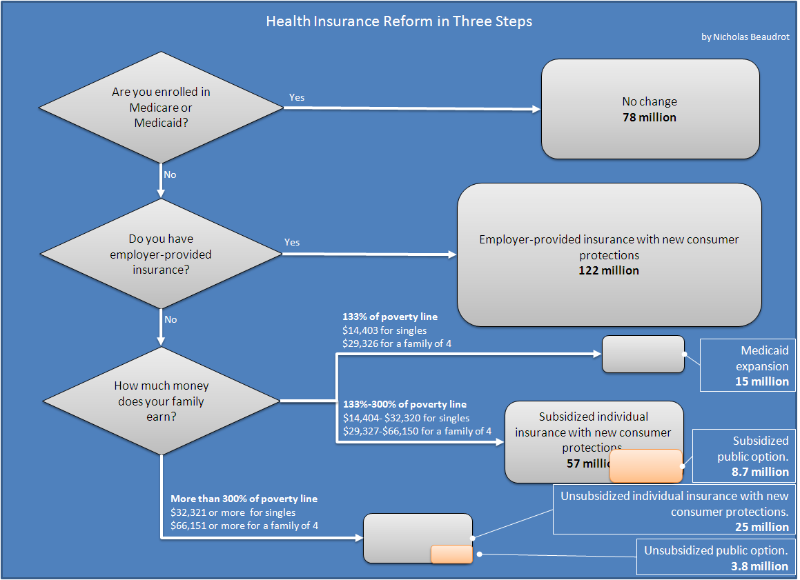 All sizes | Health Insurance Reform in Three Easy Steps | Flickr ...