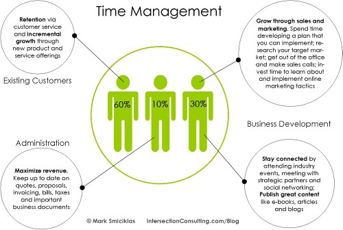 Time Management | by Intersection Consulting