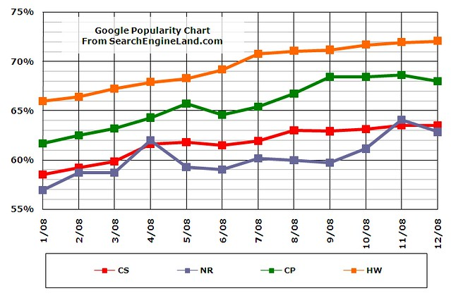Google Gantt Chart: 2008 Google Search Share | See Search Market Share 2008: Goou2026 | Flickr,Chart