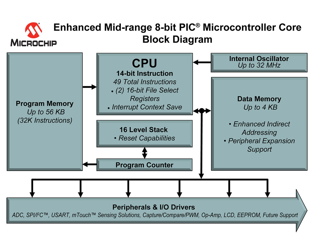 Article December Kits And Eval Boards Fig in addition Px Mhl Micro Usb Hdmi Wiring Diagram Svg together with Poplar Named Front furthermore Features Of A Microcontroller together with Original V Mpbl   Px. on spi to i c block diagram