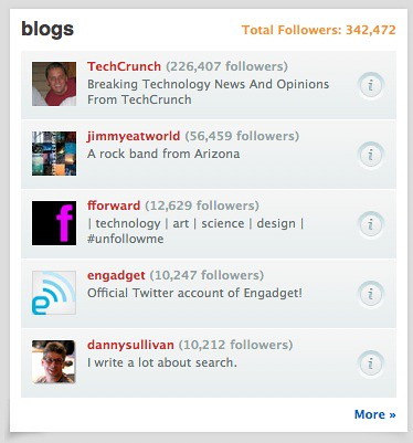 WeFollow - Blog Category | by search-engine-land