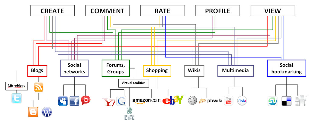 Social Media Wiring Diagram