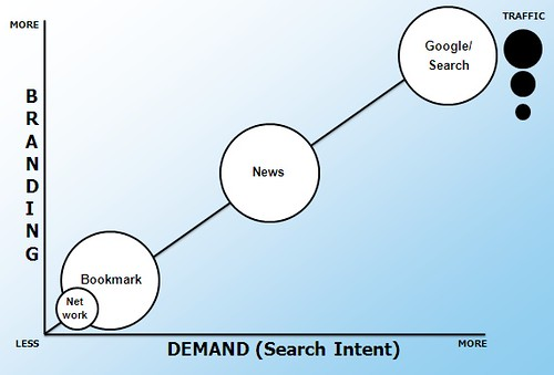 Social Networking Sites & Search | by search-engine-land