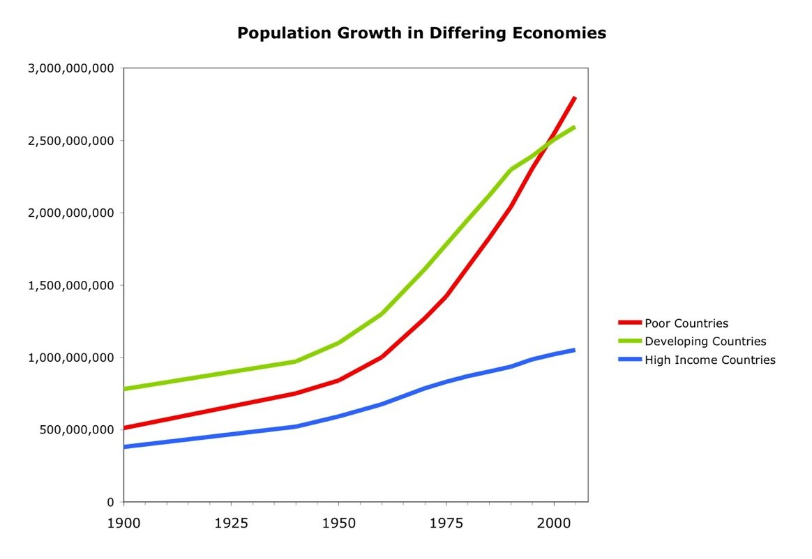 india population growth rate