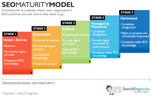 Seo Maturity Model Search Marketing Blog Flickr