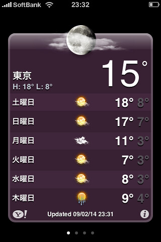 Tokyo 7 Day Weather Forecast 14th To 19th February 2009