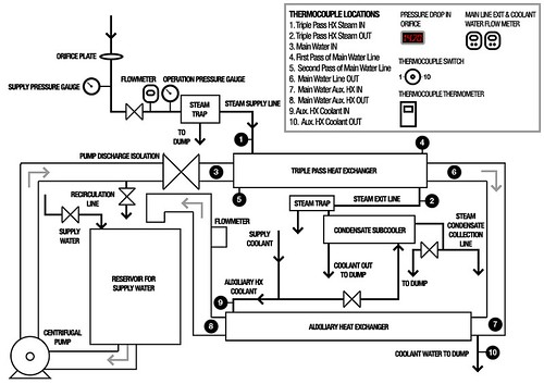 Schematic Of Triple Pass Heat Exchanger System Diagram