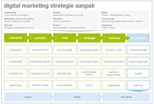 asda marketing strategy