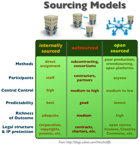 Different sourcing models for business: internal, outsourc