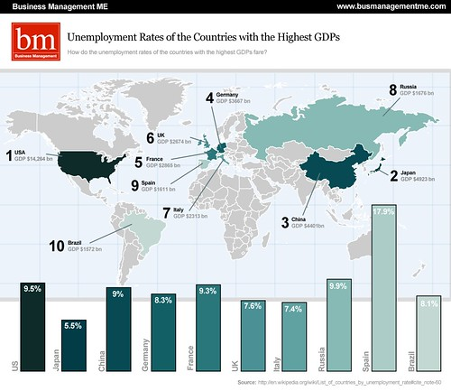 Unemployment Rates of the Richest Countires - Business ...