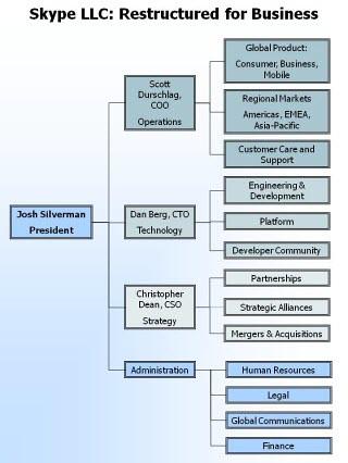united parcel service basic management structure essay