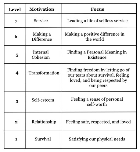 richard barrett u2019s the seven stages  levels of personal cons