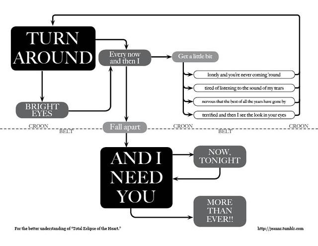 Flow Chart Shapes: Total Eclipse of the Heart lyrics flow chart | via: jeannr.tu2026 | Flickr,Chart