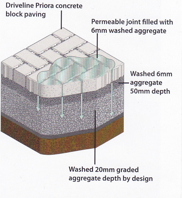 Permeable Paving Cetificated Installer Devon Kerry