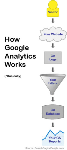 Google Analytics Profile Architecture for Dummies | by Search Engine People Blog