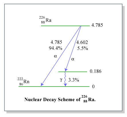 nuclear decay scheme diagram nuclear decay scheme diagram flickr