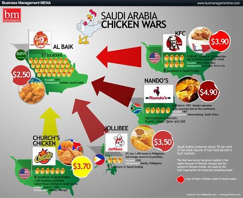 Saudi Arabia Chicken Wars - Business   BM ME, a leading ...