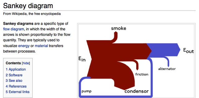 Types Of Flow Charts: Sankey diagram - Wikipedia the free encyclopedia | en.wikipu2026 | Flickr,Chart