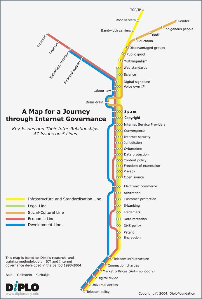 Internet Governance Subway Map An Underground Style Map