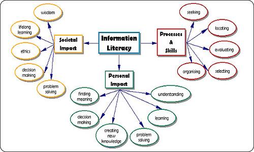 Information Literacy Toolkit Information Literacy