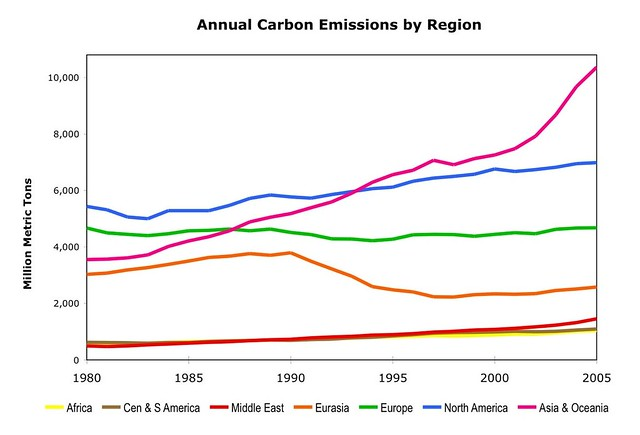 Plot Diagram Maker: Carbon Emissions by Continent Chart | This chart shows histou2026 | Flickr,Chart
