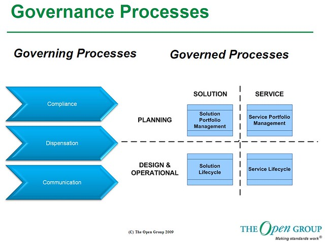 Governance Processes Sandy Kemsley Flickr