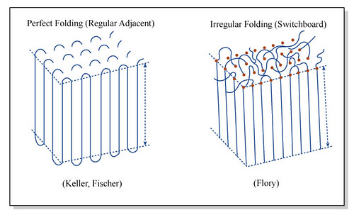 Model Engineering Forum >> Chain Folding | Perfect vs. irregular chain folding. Format … | Flickr