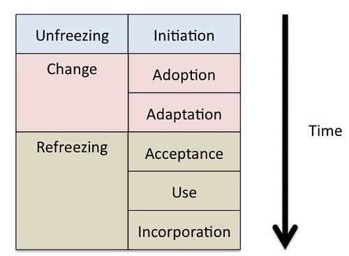 """the phases of organizational change Psychologist, studied organizational change and developed the three-phase   more time to let go of the status quo6 to """"melt"""" the organization (change."""