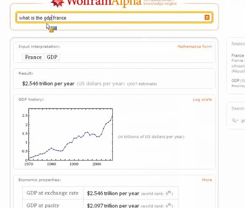 France GDP From Wolfram Alpha | by search-engine-land