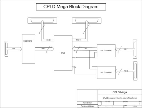 Cpld Mega Block Diagram