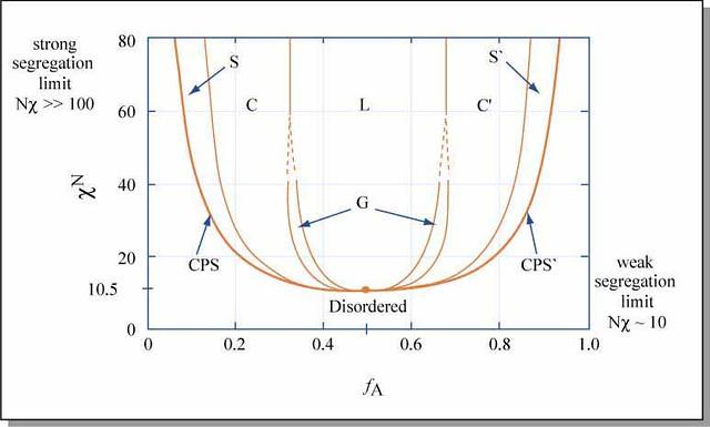 Block Plot Diagram: Diblock Copolymer Morphology Diagram | Strong segregation liu2026 | Flickr,Chart