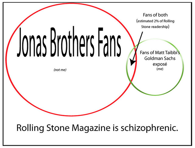 A Level Venn Diagrams: Jonas Brothers vs Matt Taibbi | www.rollingstone.com/politicu2026 | Flickr,Chart