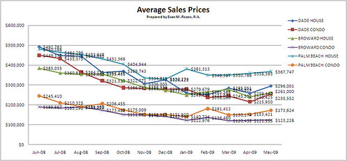 South Florida Real Estate -Average Sales Prices | by Roy Oppenheim