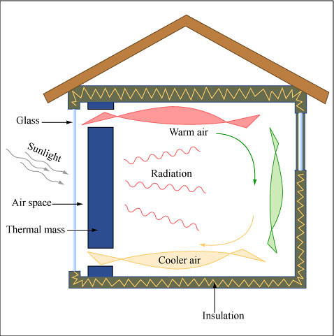 Trombe Wall With Vents Diagram Of A Trombe Wall With