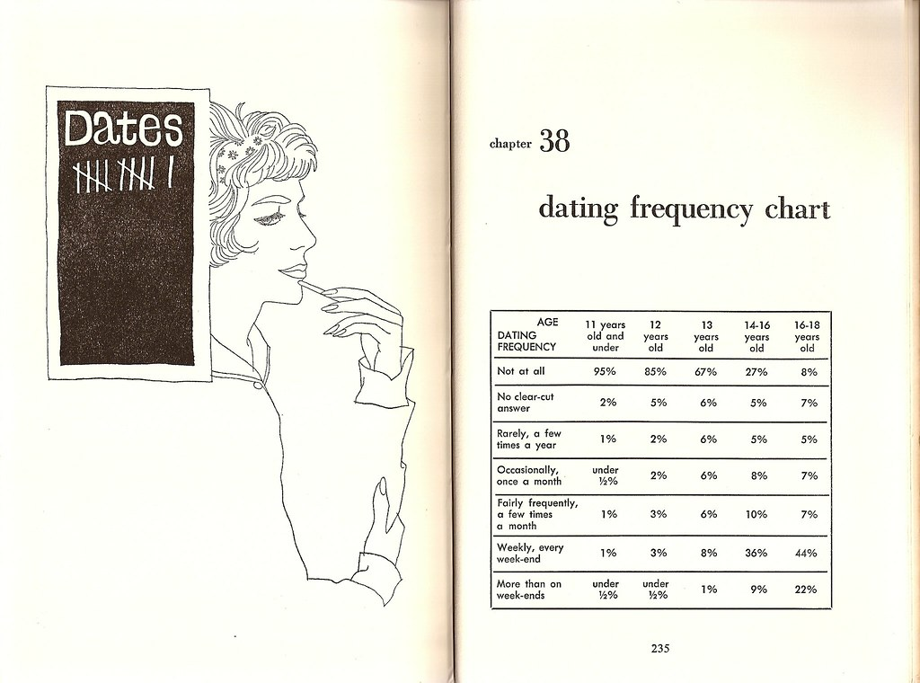 dating frequency Relative frequency definition, the ratio of the number of times an event occurs to the number of occasions on which it might occur in the same period see more.