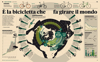 Green Report — Infografica Biciclette | by Francesco Franchi