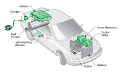 Plug-in hybrid electric vehicle (PHEV) diagram | by Argonne National Laboratory