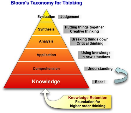 bloom 39 s taxonomy revised posted via email from alice 39 s po flickr. Black Bedroom Furniture Sets. Home Design Ideas