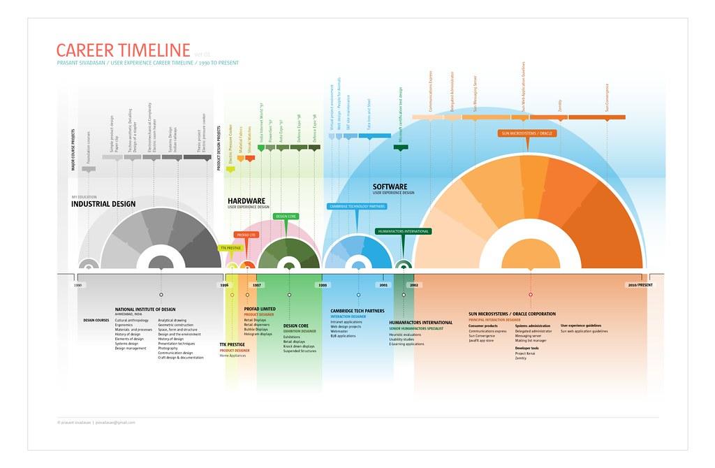 Visual career timeline | Read more: psivadasan.posterous ...