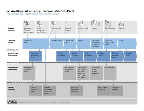Service Blueprint For Service Design Panel You Can View