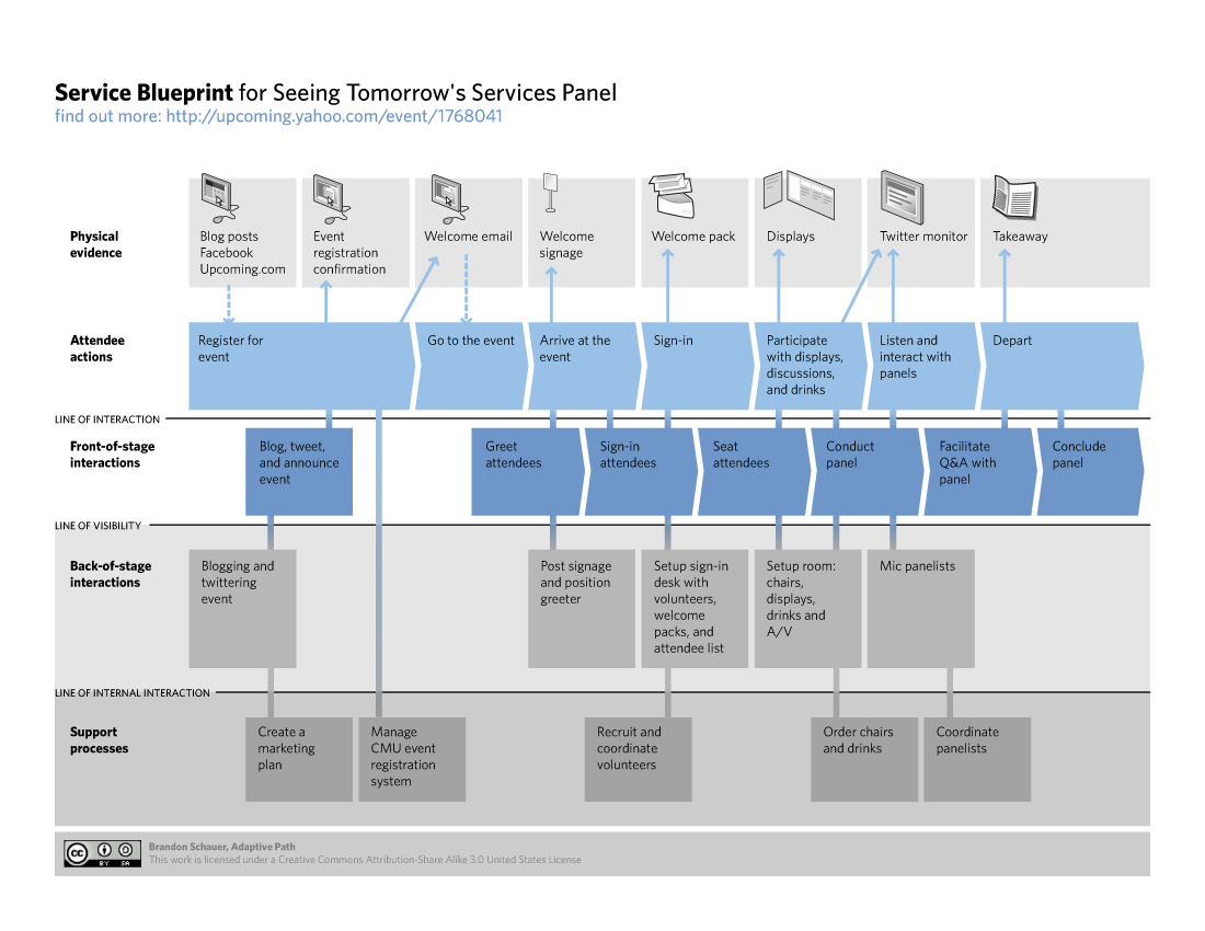 All sizes service blueprint for service design panel for Blueprint sizes