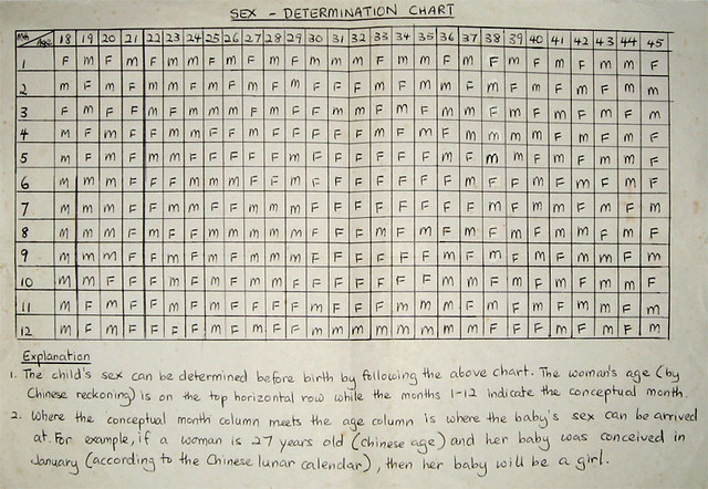 Sex - Determination Chart  An Old Wives Tale Method Of -5250