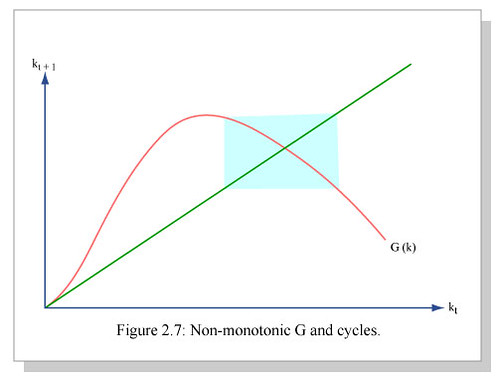 Credit Report Com >> Non-monotonic G and Cycles   Graph of non-monotonic G and cy…   Flickr