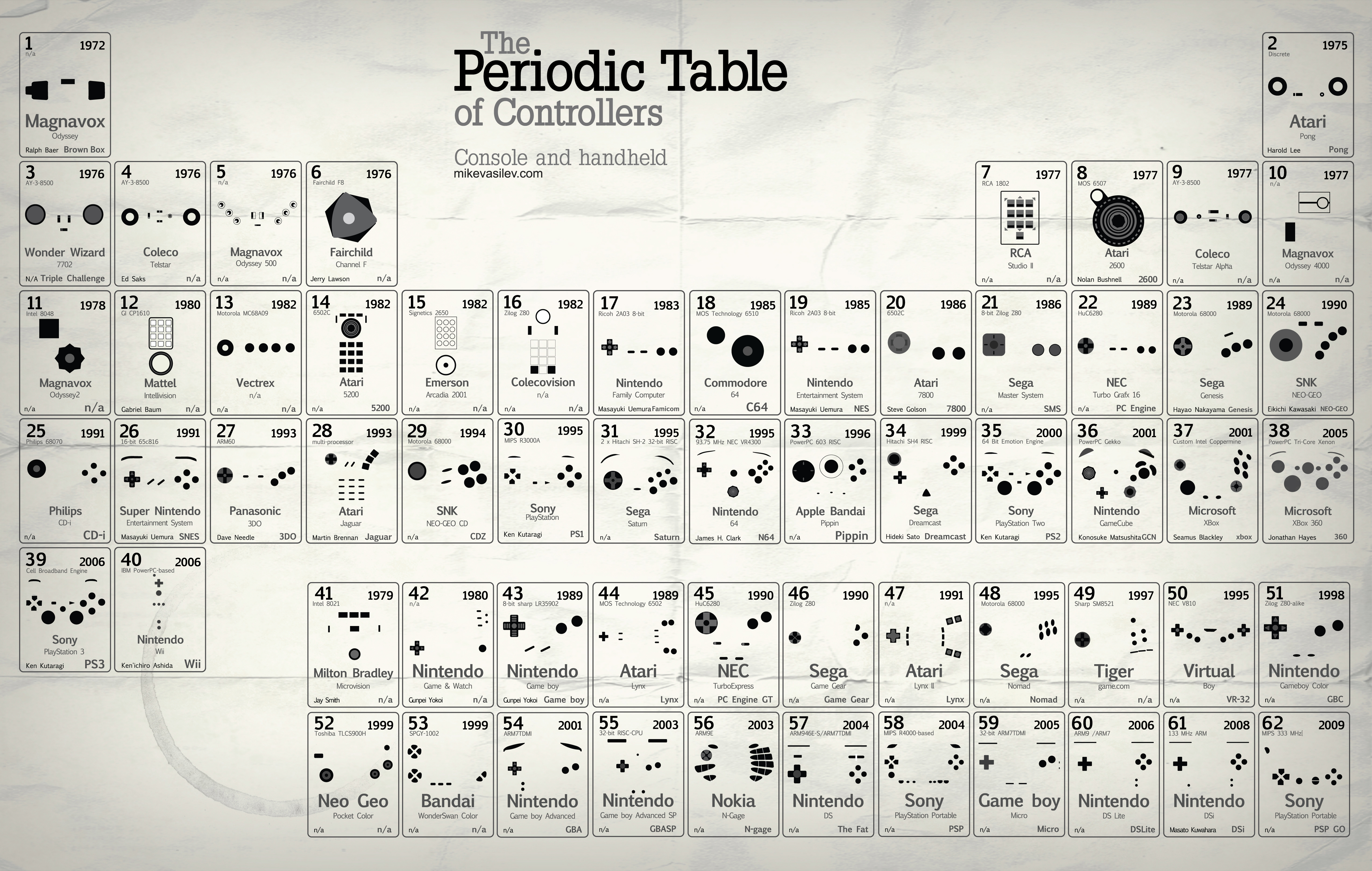Periodic table learning game images periodic table images periodic table of video games gallery periodic table images all sizes periodic table of controllers v25 gamestrikefo Images