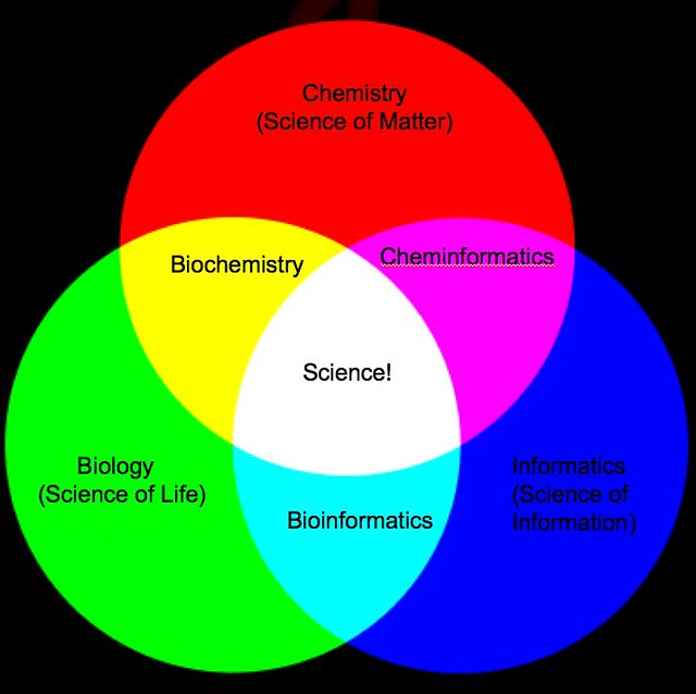 Venn and the Art of Diagram Maintenance | Primary Colours: 1… | Flickr