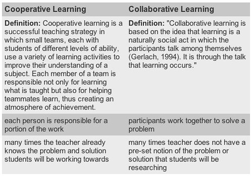 Collaborative For Teaching And Learning ~ Collaborative learning vs cooperative