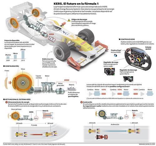 Formula  Car Parts Name