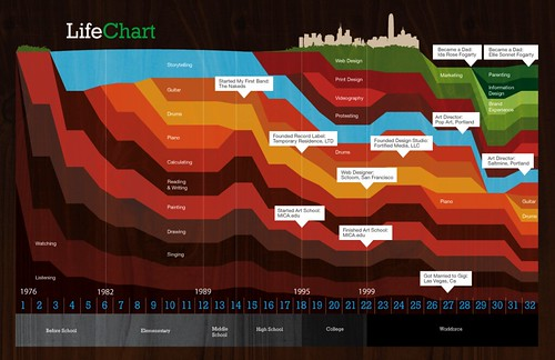 Life Chart - Beta | by benfogarty